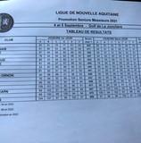 Division 3B pour notre équipe senior messieurs BRAVO !!!