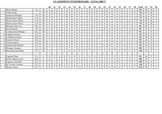 Résultats intermédiaires Eclectic d'Hiver Tour 5