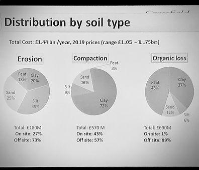SSA_Cranfirld-2019-Soil-Loss Value-6495.