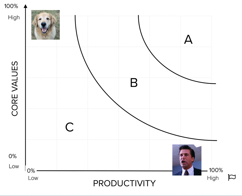 A grid for ranking performance and adherence to Core Values, with a picture of a dog in the top left corner and a picture of a man yelling the bottom right corner.