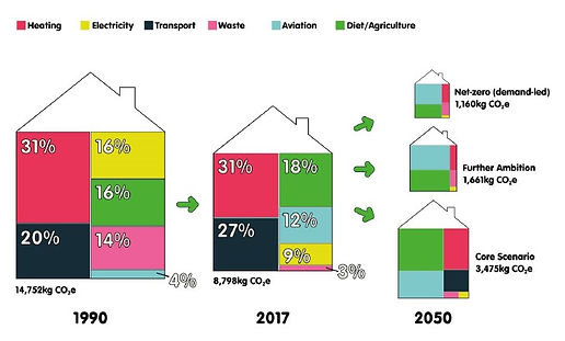 UK average househod emissions.jpg