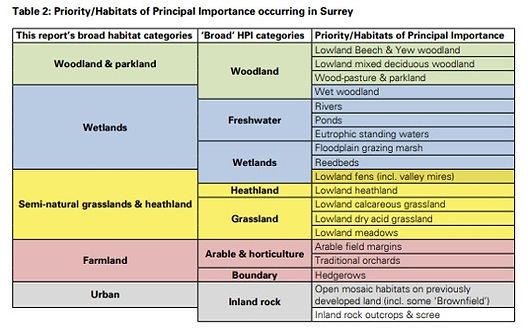 Surrey Habitaits.jpg