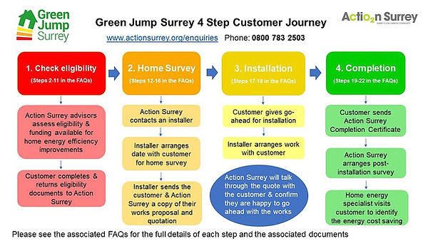 Green_Jump_Surrey_Visual_Customer_Journe
