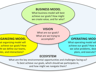 Why is this happening? The five systemic drivers of your organization's performance