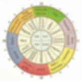 o-temps-zen-grieges-reflexologie-plantai