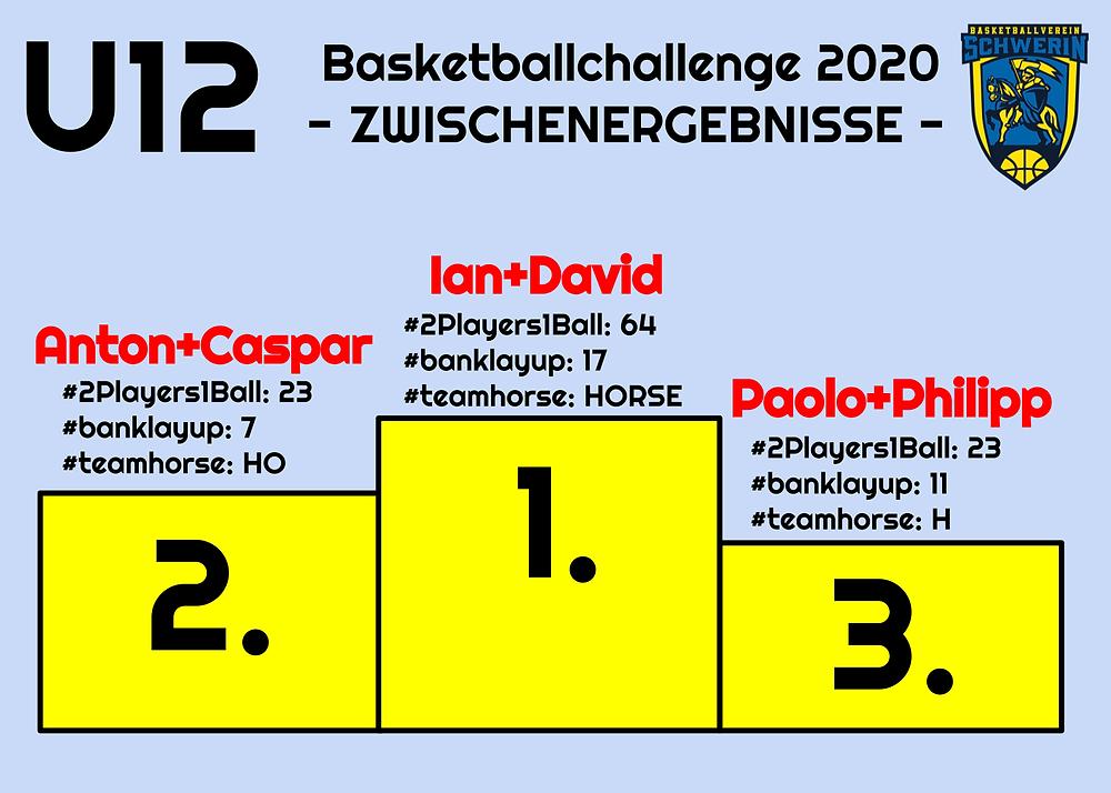 Challenge U12 | Basketball Schwerin