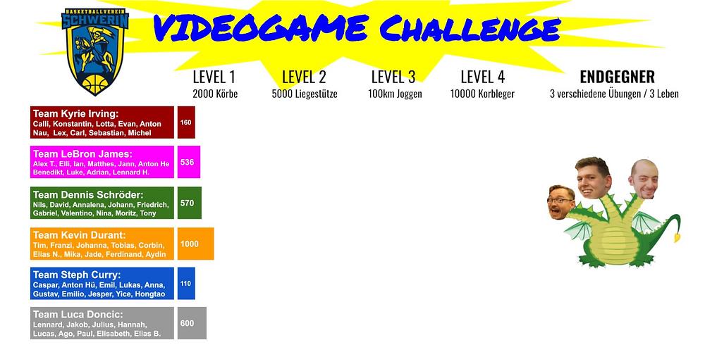 Videogame-Challenge, Woche 1   Basketball Schwerin