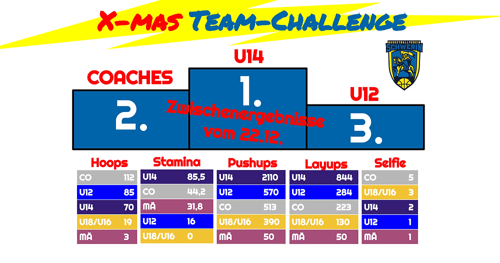 X-mas Team-Challenge, Tag 9   Basketball Schwerin