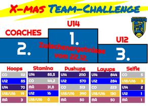 X-mas Team-Challenge, Tag 9