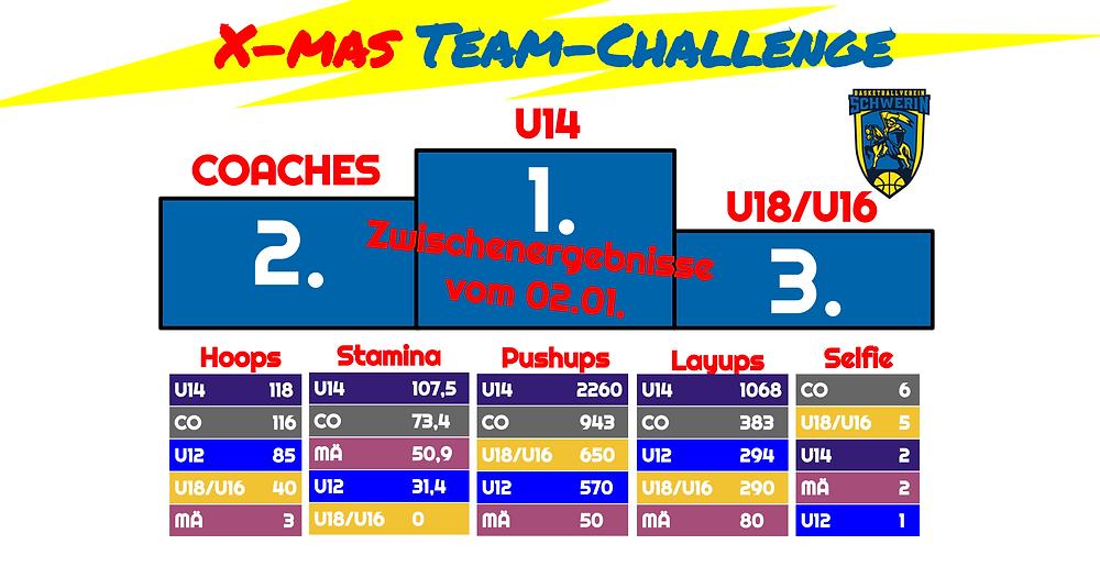 X-mas Team-Challenge, Woche 3 | Basketball Schwerin