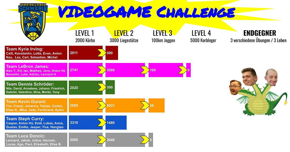 Videogame-Challenge, ein Team im letzten Level | Basketball Schwerin