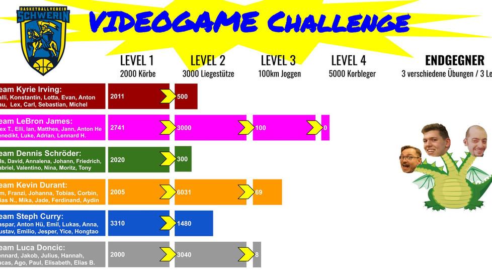 Videogame-Challenge, ein Team im letzten Level