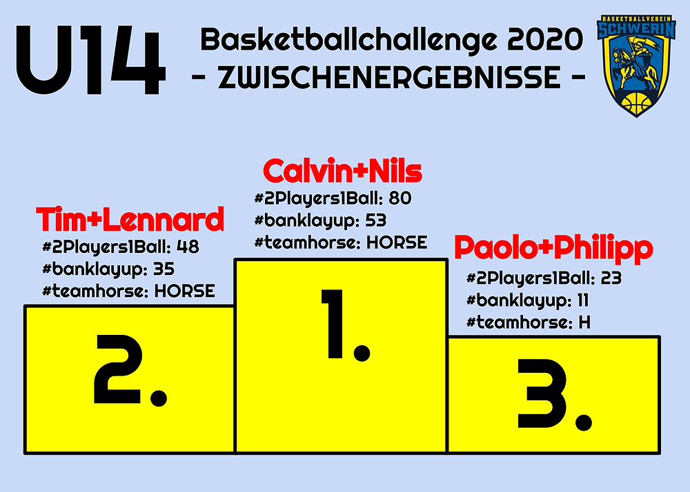 Challenge U14 | Basketball Schwerin