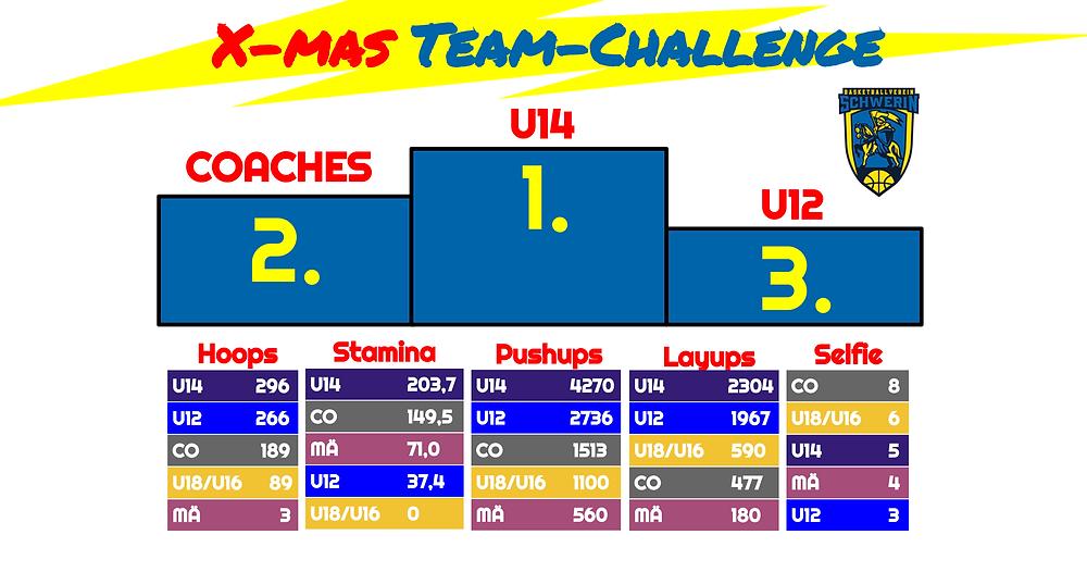 X-mas Team-Challenge, das Endergebnis | Basketball Schwerin