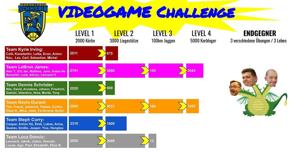 Videogame-Challenge, Kopf-an-Kopf-Rennen für den Sieg | Basketball Schwerin