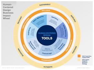 Human-Centered Design Business Impact Wheel - The Design Academy