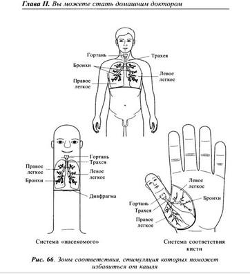 УПОРНЫЙ КАШЕЛЬ может быть симптомом разных заболеваний