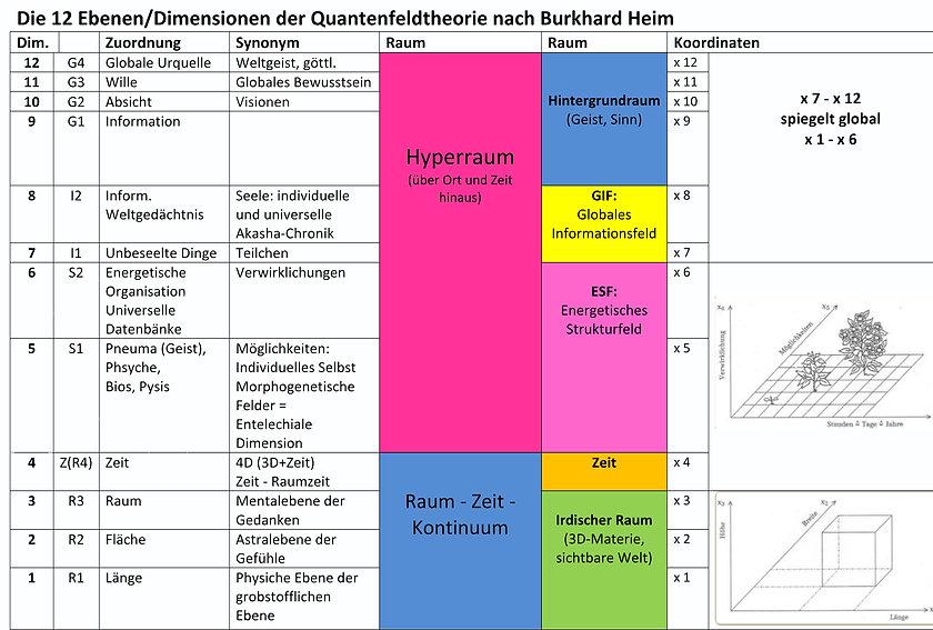 12 Dimensionen Burkhard Heim
