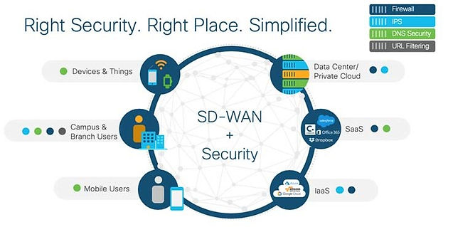 sd-wan-solution-overview-right-security-
