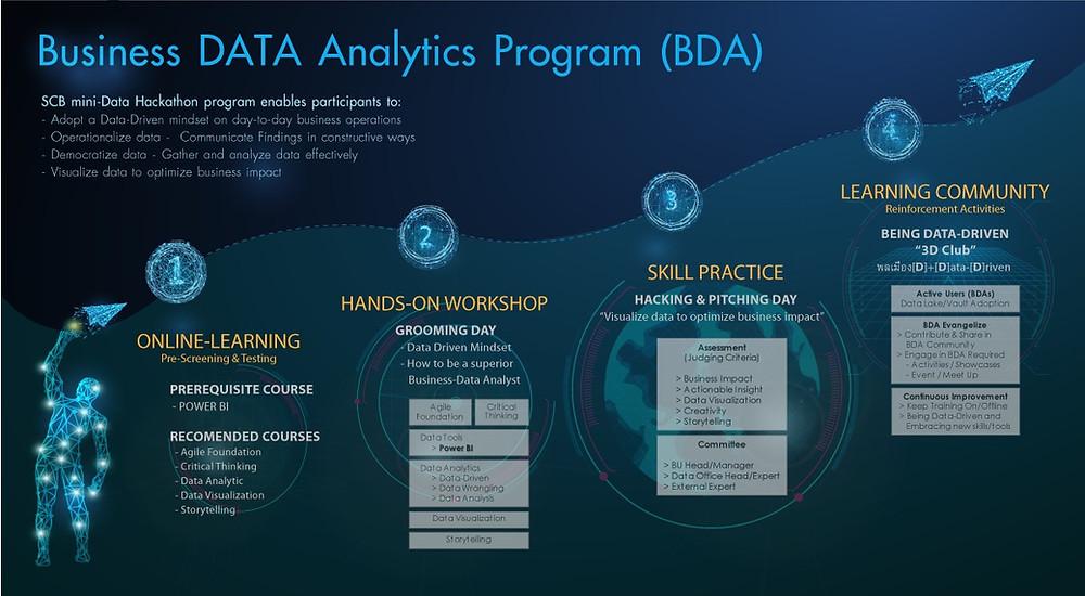 BDA Pathway