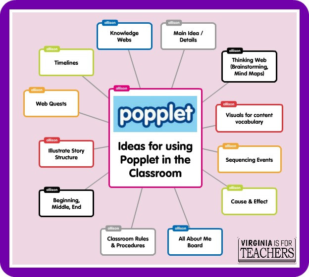 Great Popplet from Virginia is for Teachers