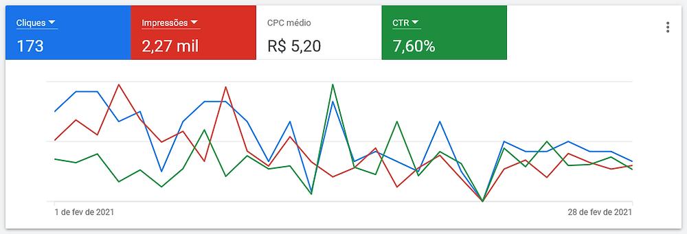 Agência de Marketing Digital Capital Criativa Brasília - Quanto custa o Google Ads?