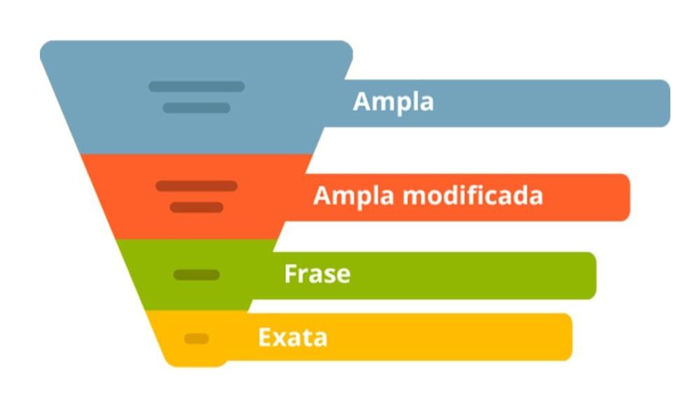 Agência de Marketing Digital Capital Criativa - Negativação de palavras-chave: você sabe o que é e como funciona?