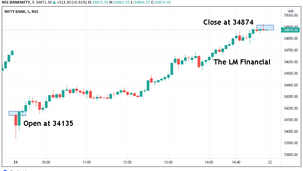 Market Update: Bank Nifty and Nifty both closed above the opening.