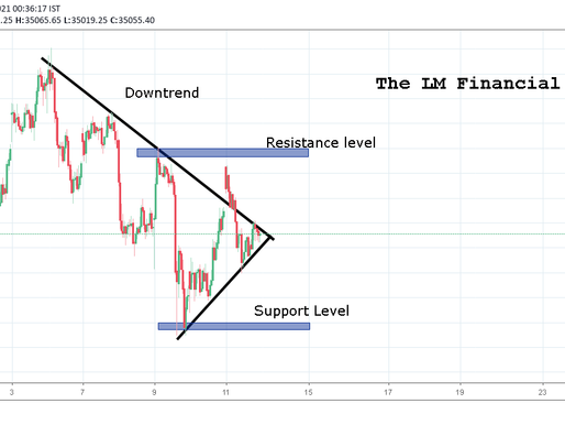 Market Update: Bank Nifty for June 14.