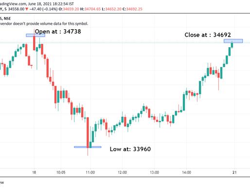 Market Update: Bank Nifty closes at 34692 and Nifty closes at 15719
