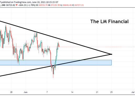 Market Update: Bitcoin testing back the resistance level again