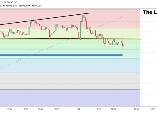 Market Update: Downtrend in Bank Nifty