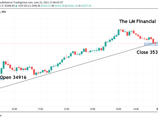 Market Update: Bank Nifty gained 400 points