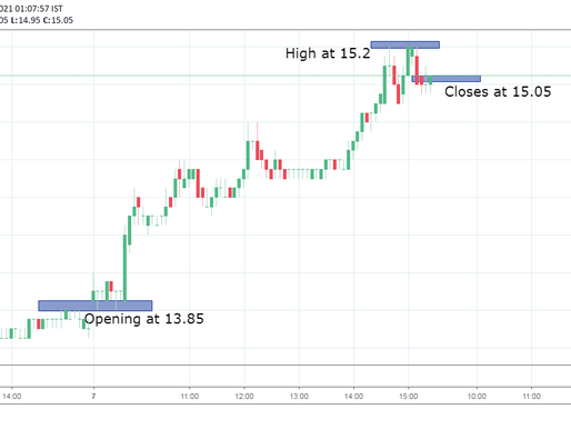 YES Bank share gained over 10% in a day