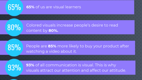 FACTS ABOUT VISUAL CONTENT