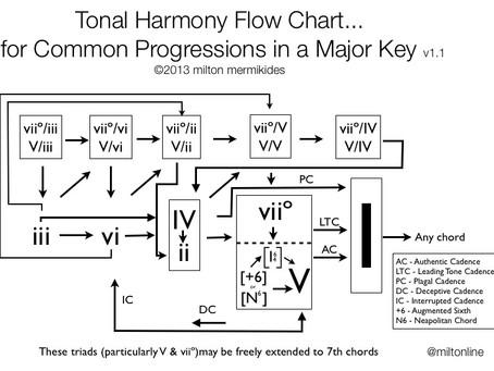 MUSIC AND THE BRAIN:  The Harmonies of Our Sleeping Brain.