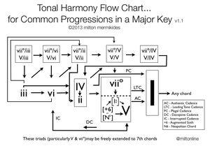 MUSIC AND THE BRAIN: The Harmonies of Our Sleeping Brain