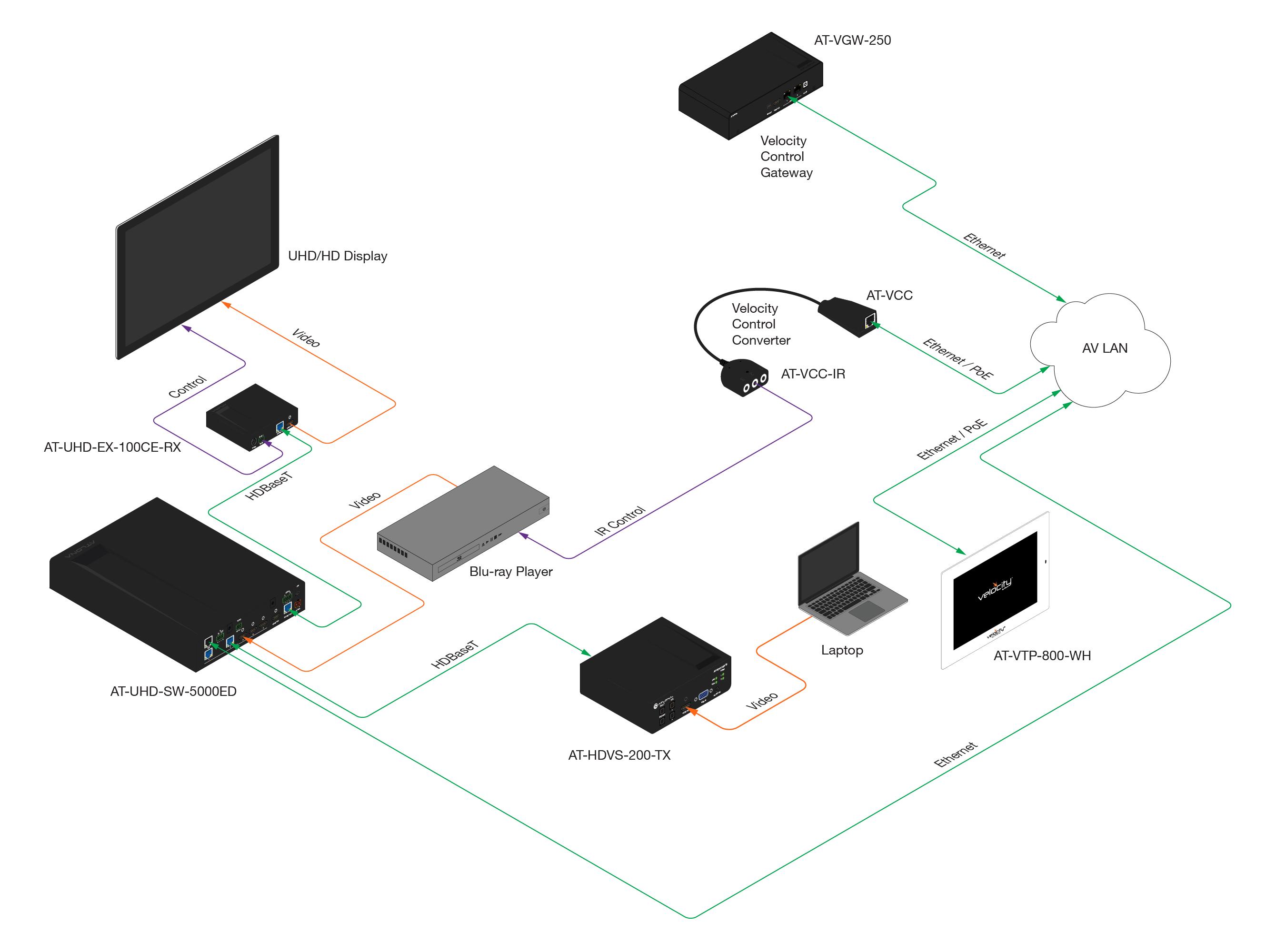 Простая схема AV управления