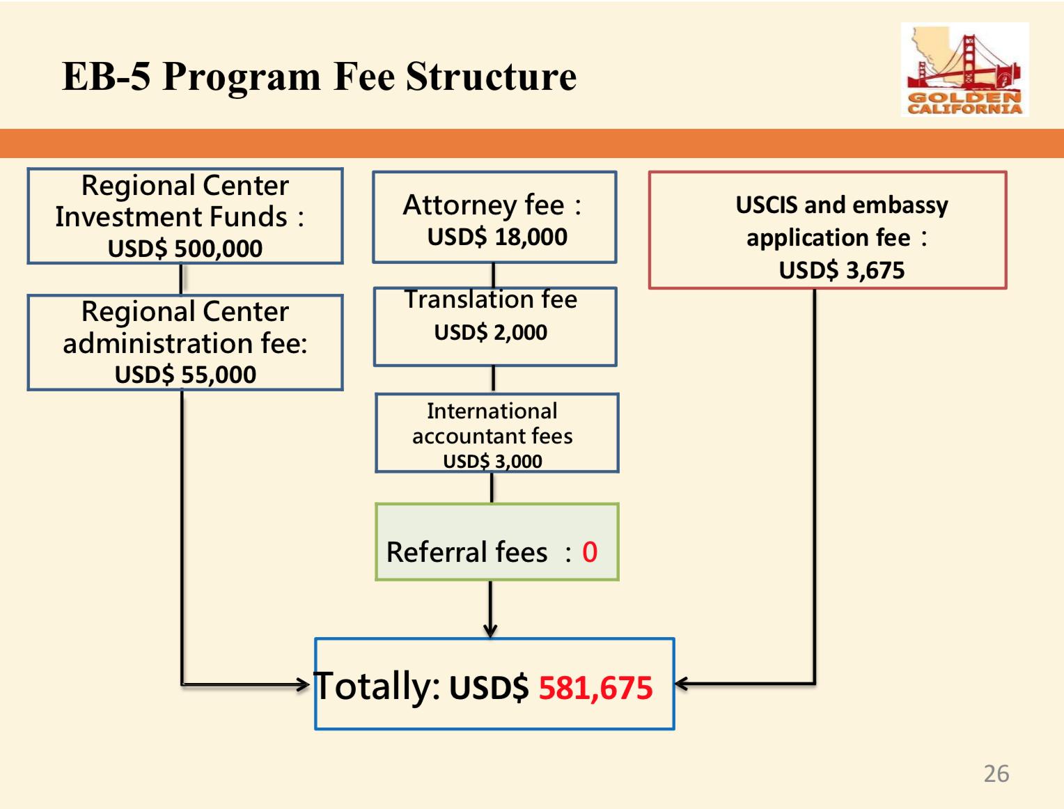 EB5-Program fee structure