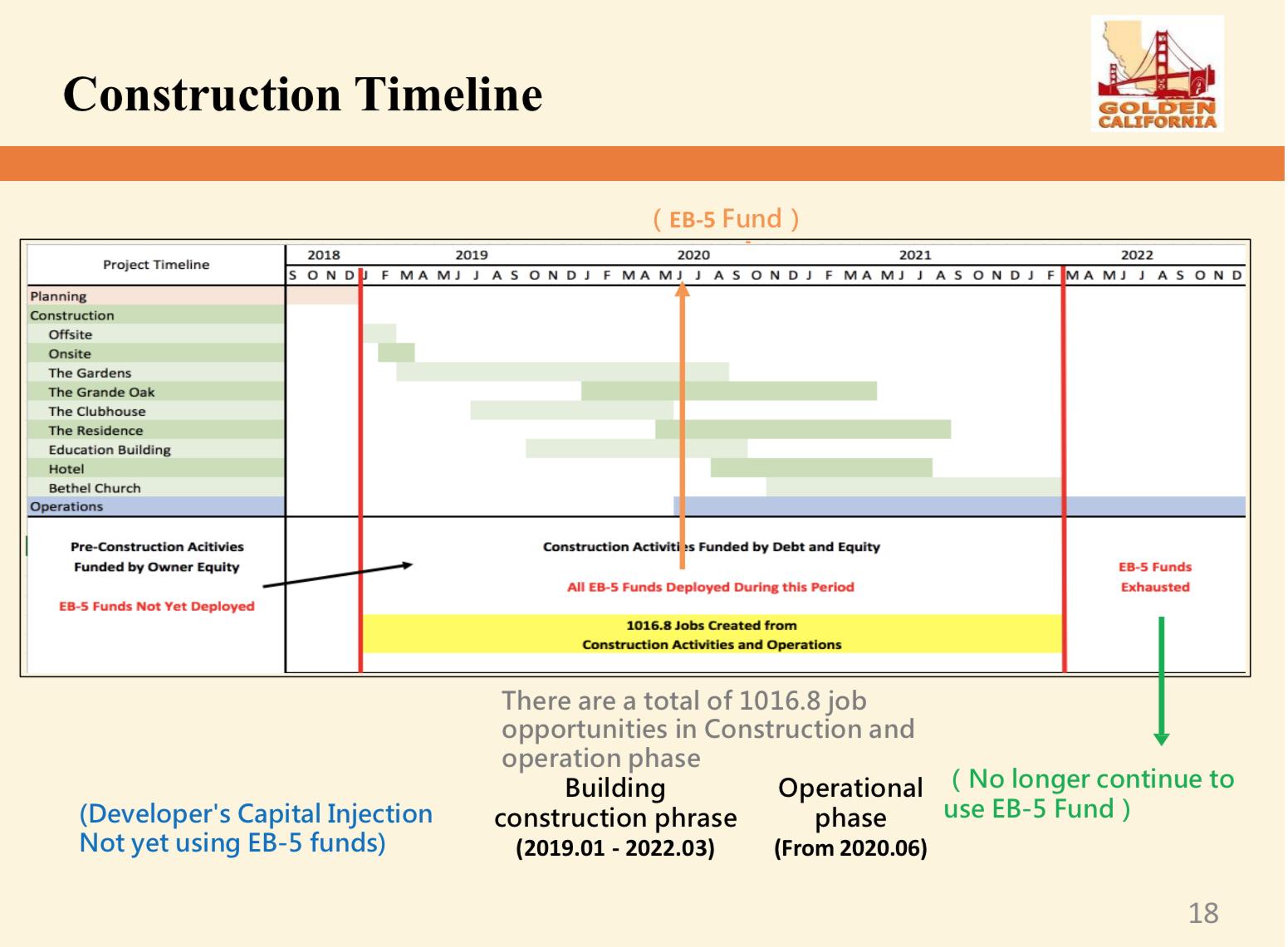 GO-Construction Timeline