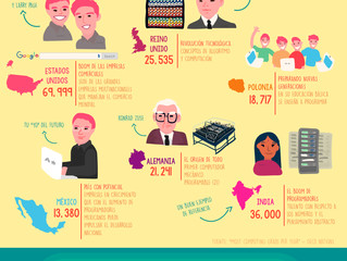 ¿México cuántos programadores gradúa al año?