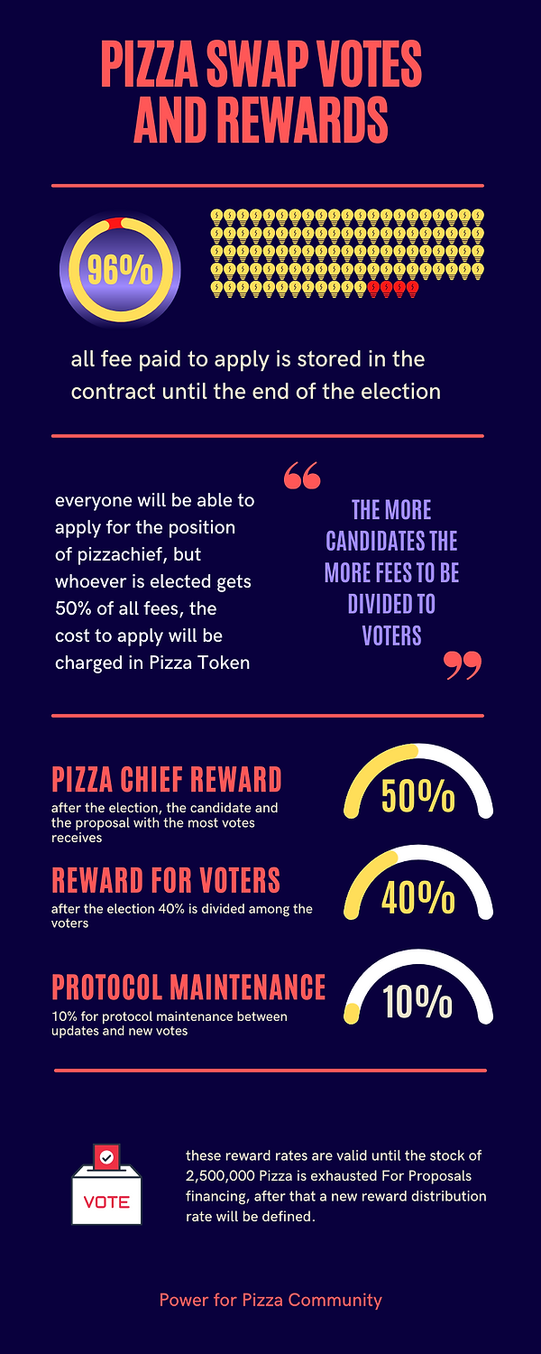 Pizza Swap votes and rewards (1).png