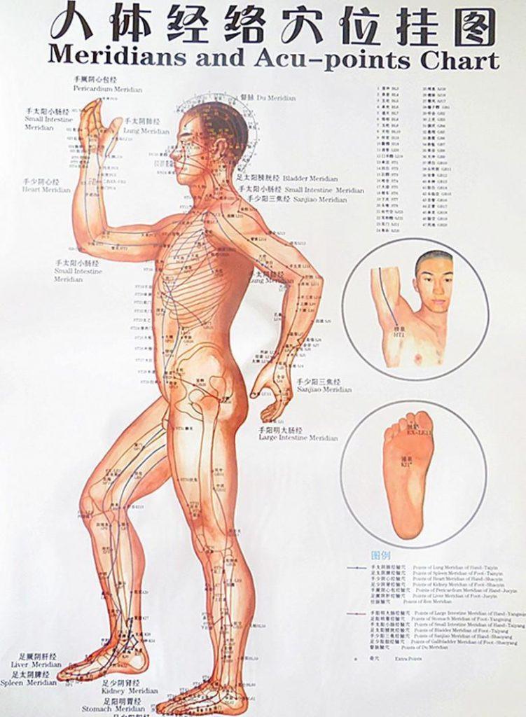 meridian acupressure