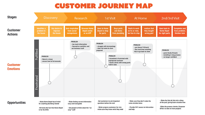 consumer journey map.png