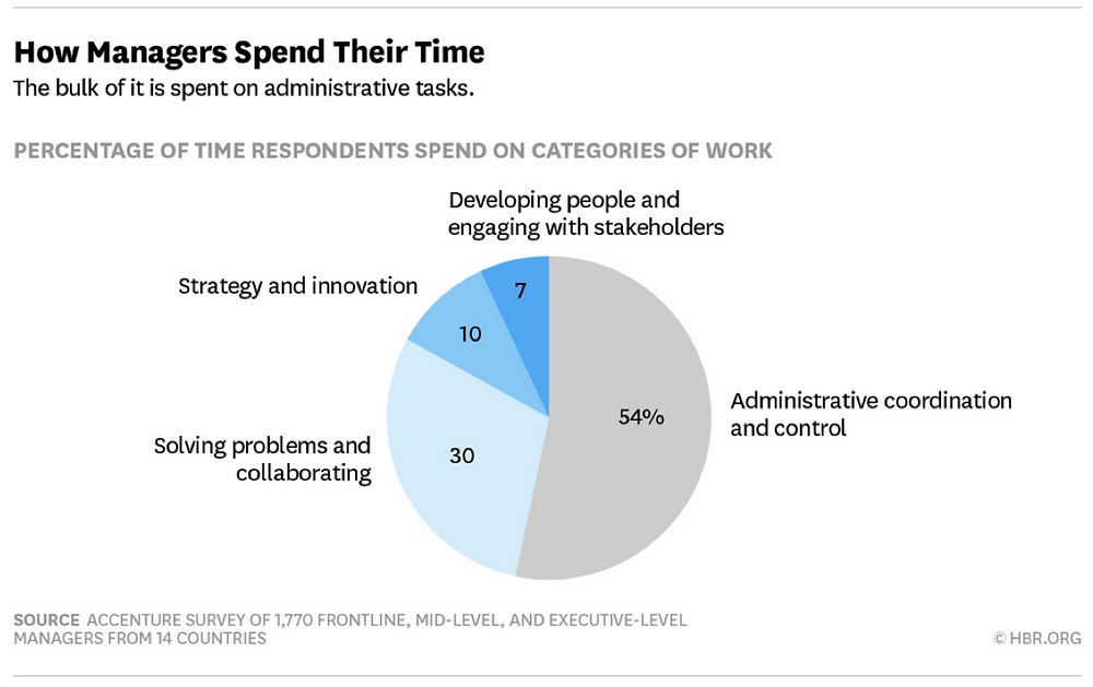 how managers spend their time