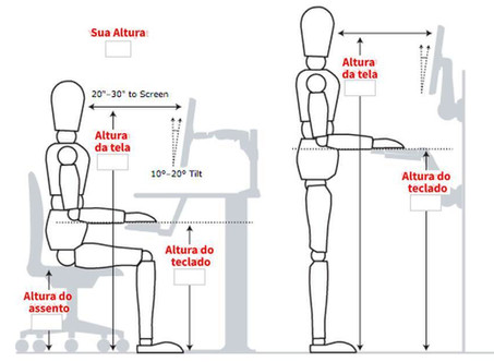 A Ergonomia e a melhoria das condições de trabalho