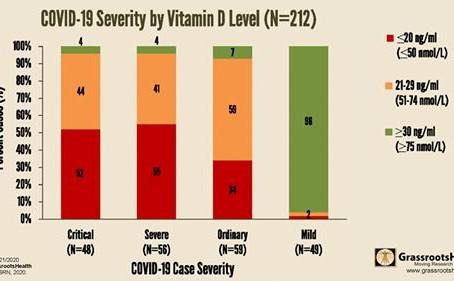 Optimale Vitamine D- waarden verlaagt het risico op ernstige symptomen van griep en Covid-19
