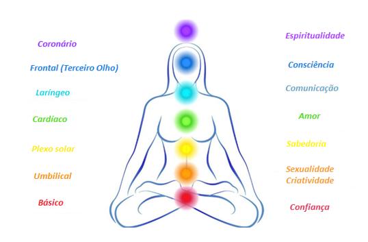 Chakras: como os canais do corpo sutil influenciam nosso corpo físico