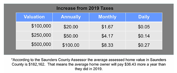 what does this mean for property taxes.p