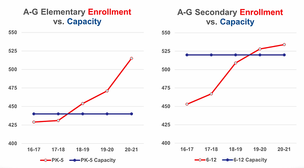enrollment vs capacity.png